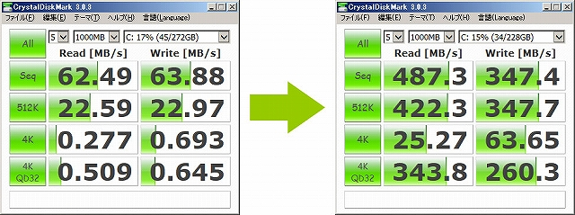 HDDとSSD(CT256MX100SSD1)のベンチマーク比較